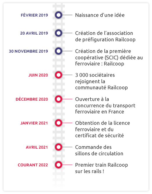 Timeline Railcoop